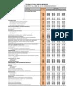 Decreto Nuevo Salario Por Jornadas Oficio 2015 Region 2