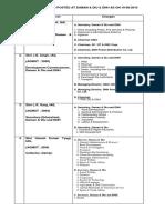 IAS-List