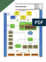 M-01-F-01 Mapa de Procesos Macro v0