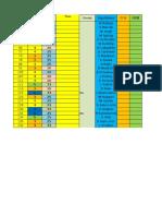 Sistem Calcul Potential Jucatori Birmingham