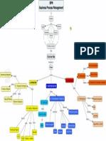 Ciclo DeVida Modelamiento Procesos BPMN