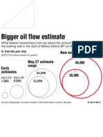 How the Oil Spill Size Calculations Have Changed