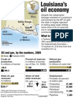 Oil Industry and the Louisiana Economy