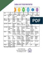 Chakra Table PDF