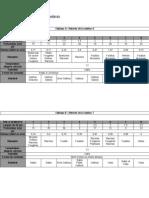 Projet ANNEXE 12 (tableaux relevés A,B,C,D)