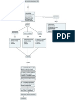 Mapa Conceptual Lineamientos