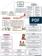 1. Mapa Conceptual_Desarrollo Humano