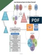 Flow Chart Marijuana Revenue 04-06-2015