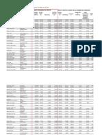 Divulgation des dépenses par député du Parti libéral - 2009-2010 - FR