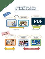 cuadro comparativo de la clase invertida y la clase tradicional evelin p