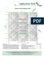 AN_103-Machinery Fault Analysis Guide.pdf