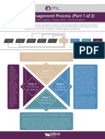 Itil Problem Management Process Poster Series Part 1