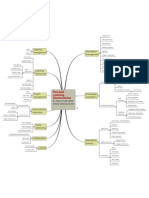 Personal Learning Environments - Mental map