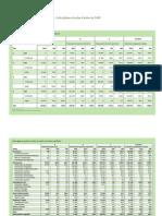 Financement DSRP