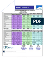 Land Title Guarantee Company February 2010 Market Analysis