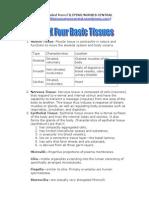 NCLEX Four Basic Tissues