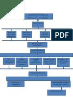 Diagrama de Flujo. Fase 2