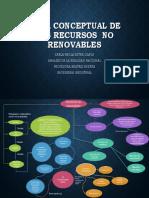 Mapa Conceptual de Los Recursos No Renovables