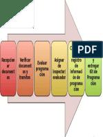 Programación_Diagrama