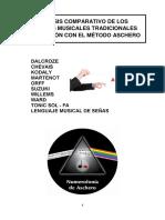 Análisis Comparativo de Los Métodos Musicales Tradicionales en Relación Con El Método Aschero