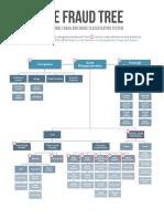 Fraud-tree Schemes
