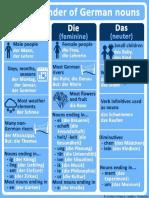 die_der_das