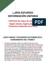 CURVA+ESFUERZO-DEFORMACIÓN+UNITARIA