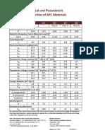 Apc Materials Properties