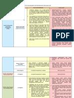 Specific Requirement for Postgraduate Program