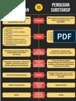Audit Test of Control vs Substantive Testing