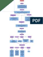 Mapa Conceptual Programa Tic (Oronzor Castillo Isela Benazir 1b)