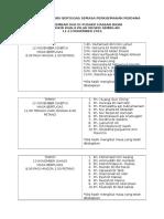 Senarai Nama Guru Bertugas Semasa Perkhemahan Perdana