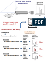 2016 Proteomic IIa_MS vs MS MS Spectrometry
