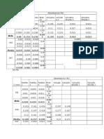 Tabelas de Resultados