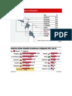 Imagenes de Pobreza en America Latina