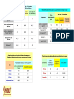 Tabelas Diversas - Propriedades