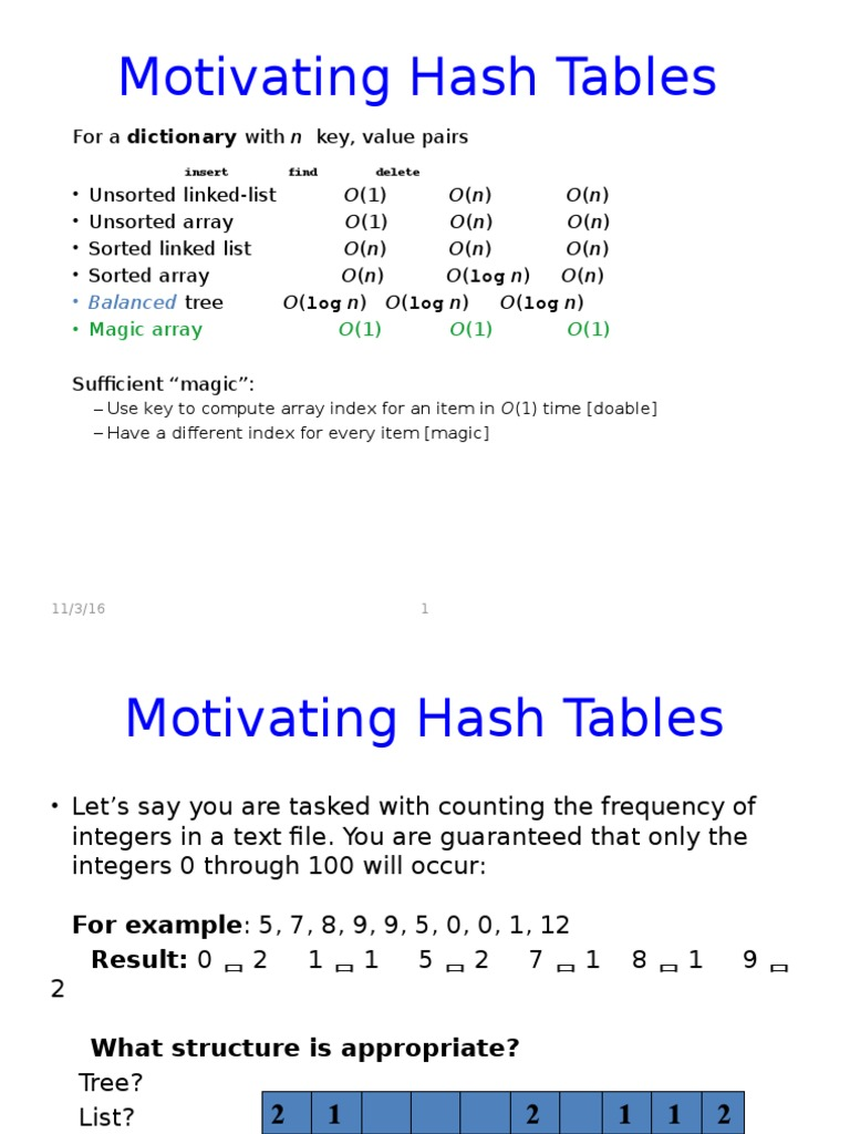 Hash Table | Array Data Structure | Areas Of Computer Science