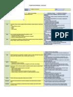Plan Anual Lenguaje y C