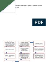 Diagrama 1 Determinacion de La Etalpia Molar
