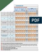 7th Cpc Salary Chart 2