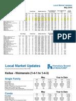 Kailua_Kaneohe May's RE Statistics