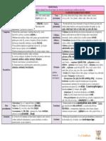 Cuadro-resumen Lexicología Añadir Al Cuaderno Nuevo