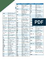 STL_Lista de Instruções Ordem Alfabética