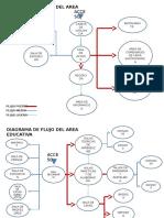 Diagrama Funcional de Flujos