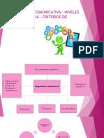 Competencia Comunicativa Niveles de Competencia Exposicion