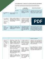 Cuadro Comparativo de Los Principios y Fines de La Educación en Guatemala