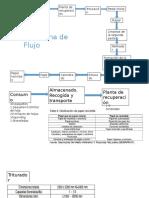 Diagrama de Flujo Del Papel
