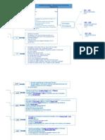 Mapa Conceptual Constituciones y Estatutos Políticos Peruanos