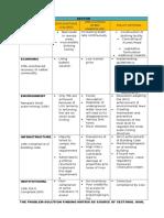 CDP Problem Solving Matrix Workshop