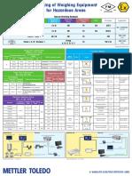 IND ChemPh-Haz OT 116 Poster Haz Labeling en Lr